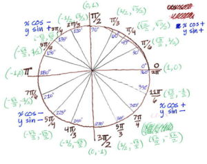drawing of the unit circle